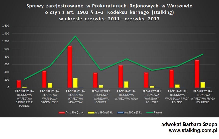 statystyka, art. 190a. kodeksu karnego, Warszawa 06.2011-06.2017